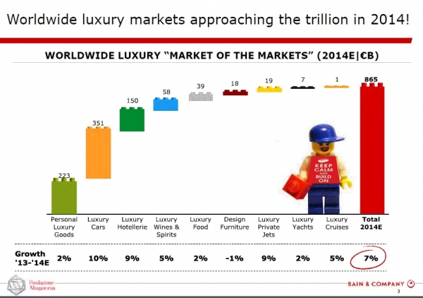 Informe sobre el estado del lujo a nivel mundial - Luxury Goods Worldwide Market Monitor